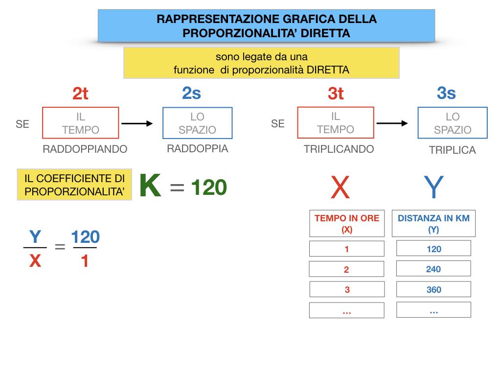 32. RAPRRESENTAZIONE GRAFICA DELLA PROPORZIONALITA' DIRETTA_SIMULAZIONE.048