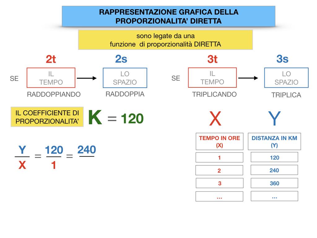 32. RAPRRESENTAZIONE GRAFICA DELLA PROPORZIONALITA' DIRETTA_SIMULAZIONE.049