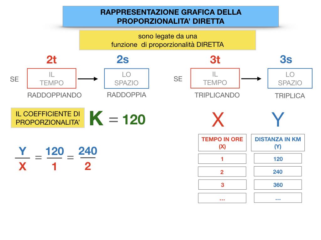 32. RAPRRESENTAZIONE GRAFICA DELLA PROPORZIONALITA' DIRETTA_SIMULAZIONE.050