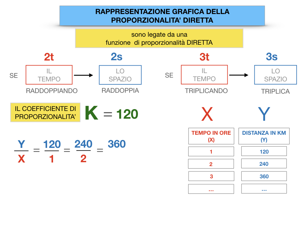 32. RAPRRESENTAZIONE GRAFICA DELLA PROPORZIONALITA' DIRETTA_SIMULAZIONE.051