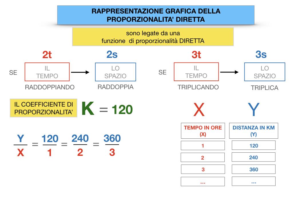 32. RAPRRESENTAZIONE GRAFICA DELLA PROPORZIONALITA' DIRETTA_SIMULAZIONE.052