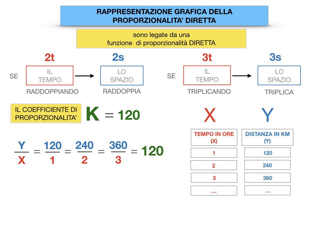 32. RAPRRESENTAZIONE GRAFICA DELLA PROPORZIONALITA' DIRETTA_SIMULAZIONE.053