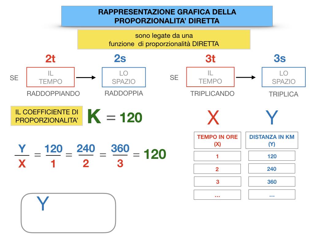 32. RAPRRESENTAZIONE GRAFICA DELLA PROPORZIONALITA' DIRETTA_SIMULAZIONE.054
