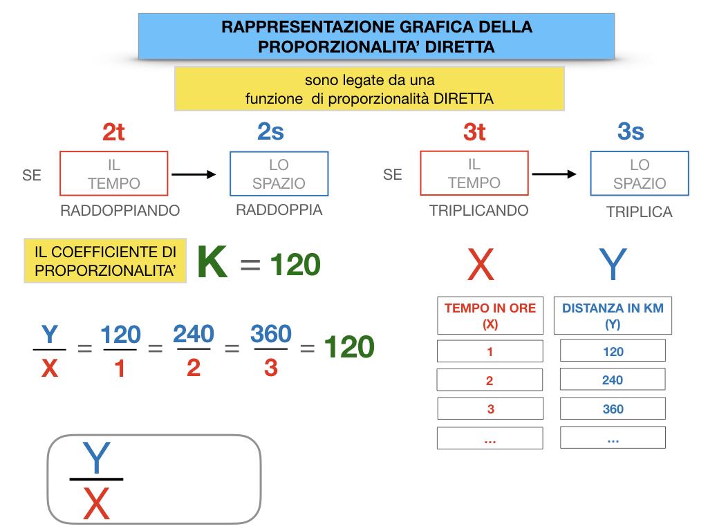 32. RAPRRESENTAZIONE GRAFICA DELLA PROPORZIONALITA' DIRETTA_SIMULAZIONE.055