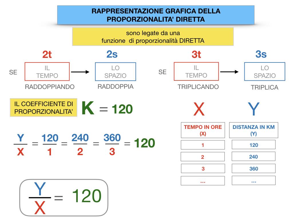 32. RAPRRESENTAZIONE GRAFICA DELLA PROPORZIONALITA' DIRETTA_SIMULAZIONE.056