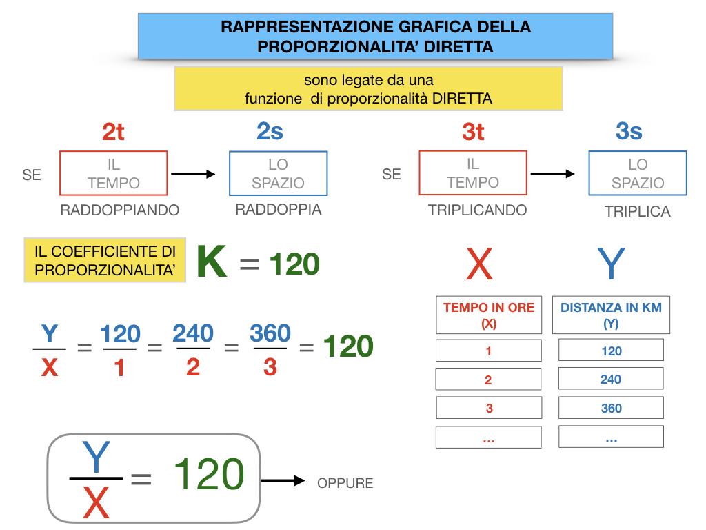 32. RAPRRESENTAZIONE GRAFICA DELLA PROPORZIONALITA' DIRETTA_SIMULAZIONE.057