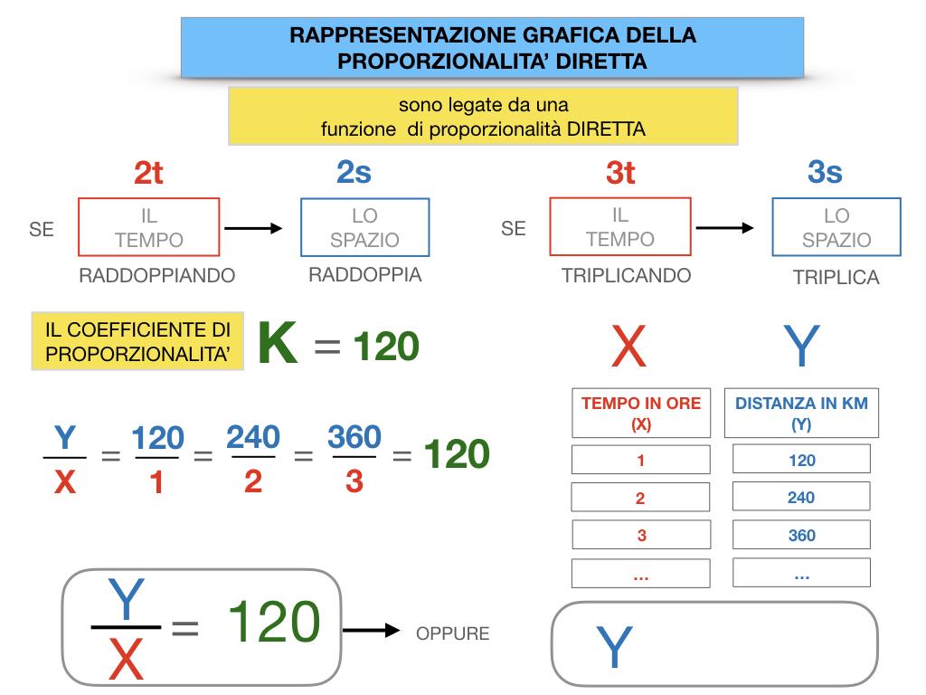 32. RAPRRESENTAZIONE GRAFICA DELLA PROPORZIONALITA' DIRETTA_SIMULAZIONE.058