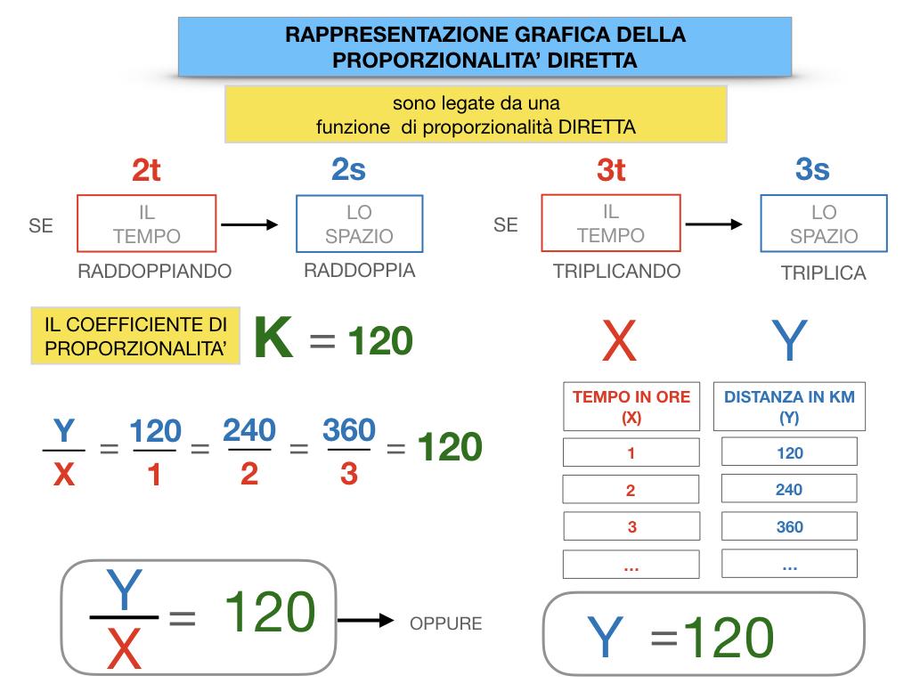 32. RAPRRESENTAZIONE GRAFICA DELLA PROPORZIONALITA' DIRETTA_SIMULAZIONE.059