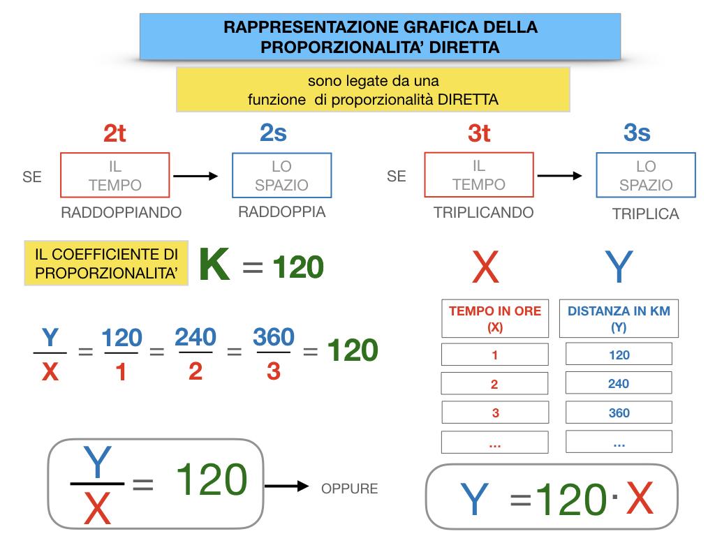 32. RAPRRESENTAZIONE GRAFICA DELLA PROPORZIONALITA' DIRETTA_SIMULAZIONE.060