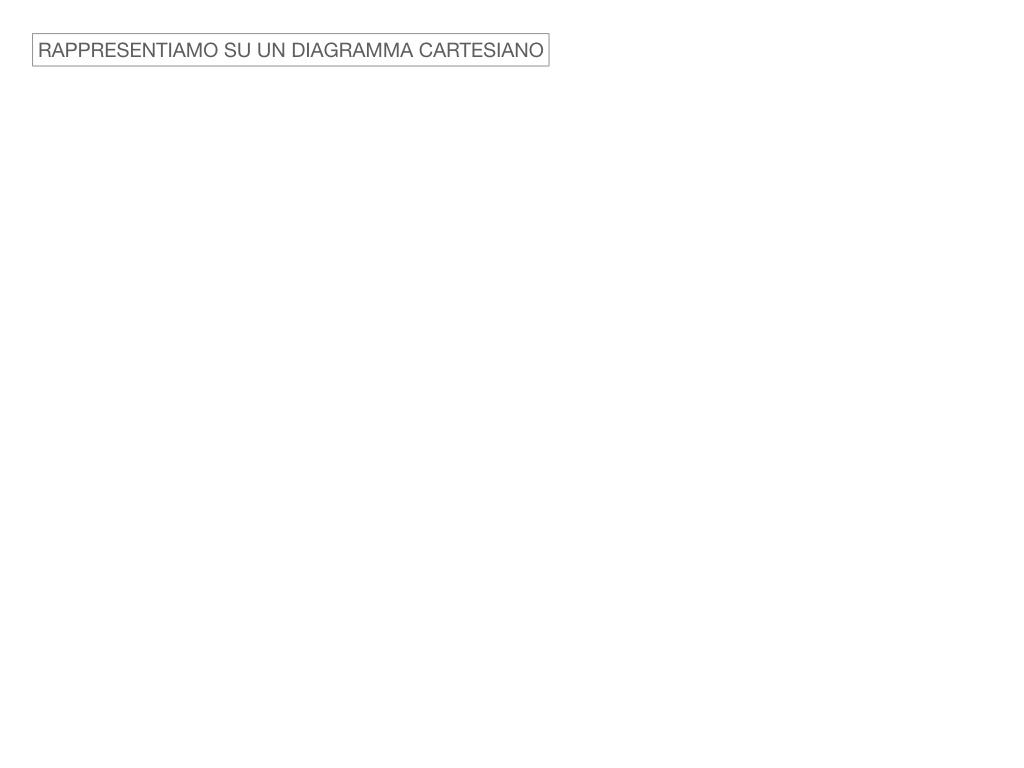 32. RAPRRESENTAZIONE GRAFICA DELLA PROPORZIONALITA' DIRETTA_SIMULAZIONE.061