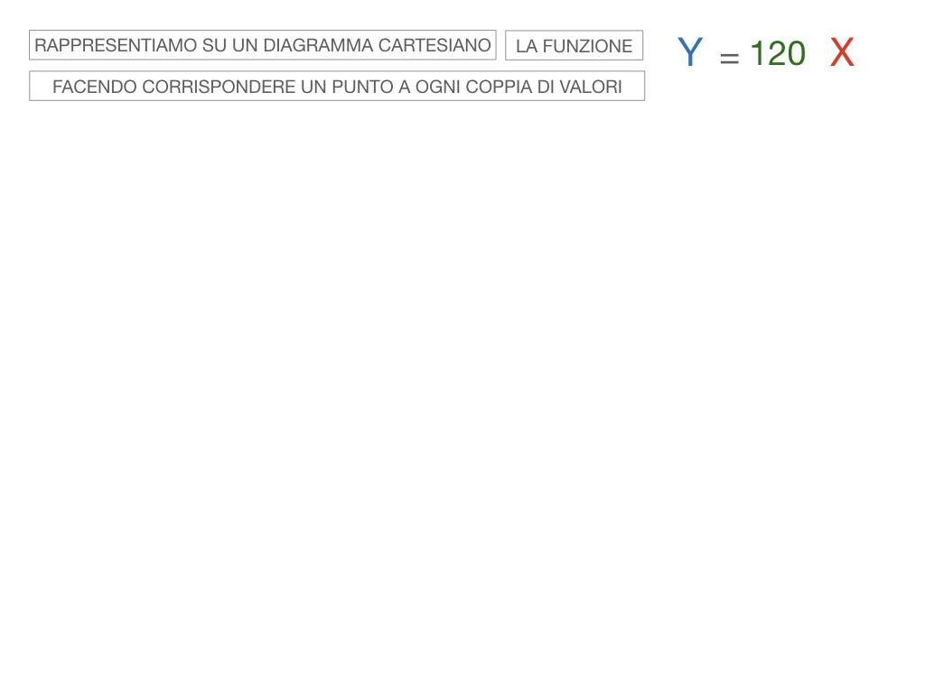 32. RAPRRESENTAZIONE GRAFICA DELLA PROPORZIONALITA' DIRETTA_SIMULAZIONE.063