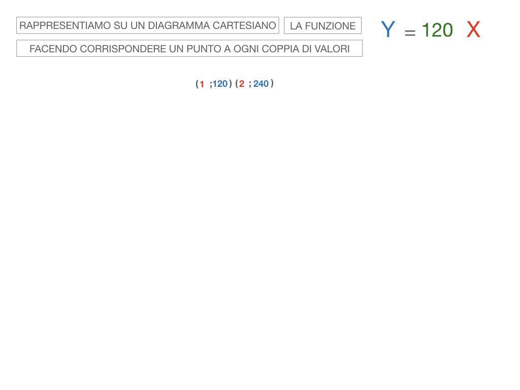 32. RAPRRESENTAZIONE GRAFICA DELLA PROPORZIONALITA' DIRETTA_SIMULAZIONE.067