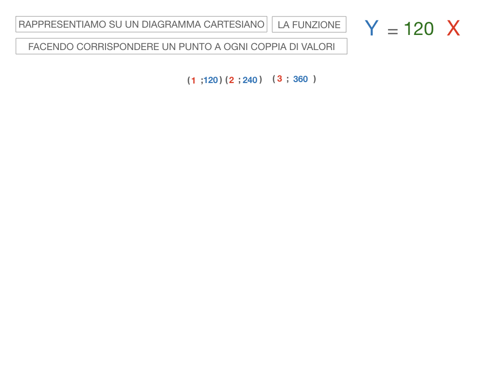 32. RAPRRESENTAZIONE GRAFICA DELLA PROPORZIONALITA' DIRETTA_SIMULAZIONE.069