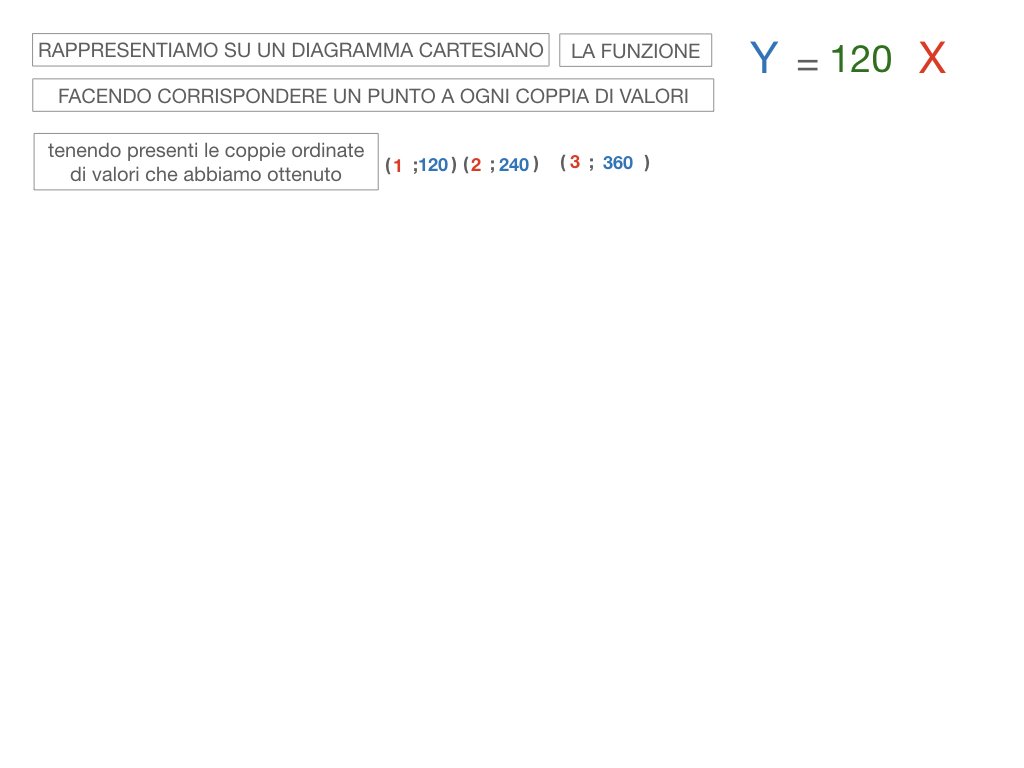 32. RAPRRESENTAZIONE GRAFICA DELLA PROPORZIONALITA' DIRETTA_SIMULAZIONE.070