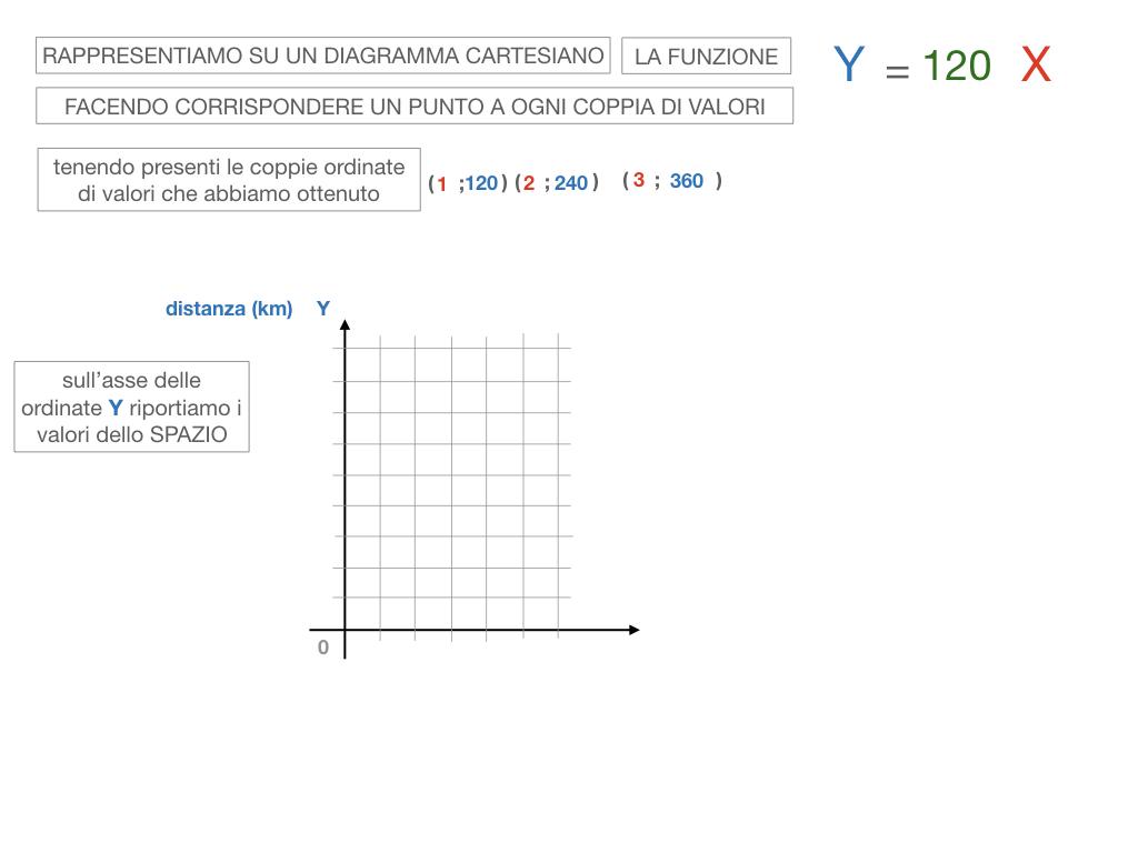 32. RAPRRESENTAZIONE GRAFICA DELLA PROPORZIONALITA' DIRETTA_SIMULAZIONE.074
