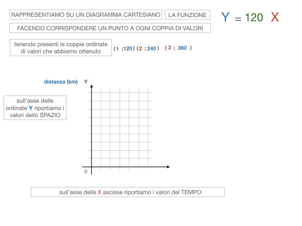 32. RAPRRESENTAZIONE GRAFICA DELLA PROPORZIONALITA' DIRETTA_SIMULAZIONE.075