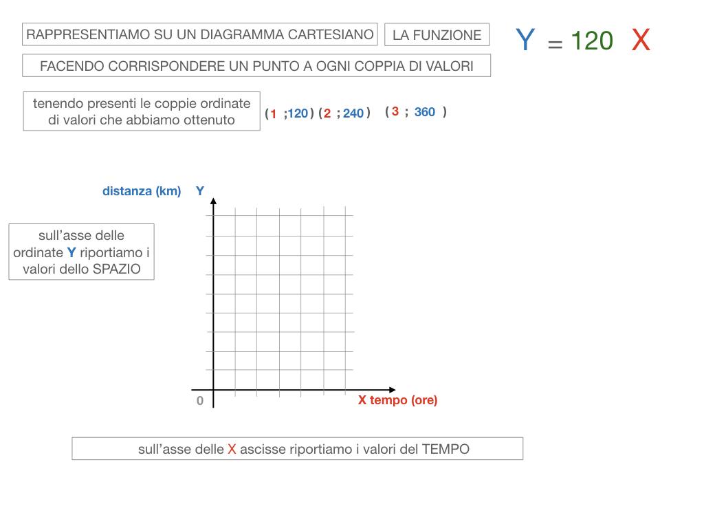 32. RAPRRESENTAZIONE GRAFICA DELLA PROPORZIONALITA' DIRETTA_SIMULAZIONE.076