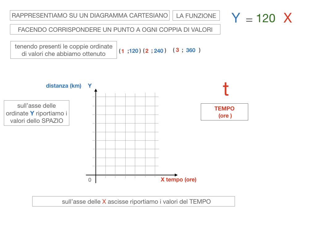 32. RAPRRESENTAZIONE GRAFICA DELLA PROPORZIONALITA' DIRETTA_SIMULAZIONE.077