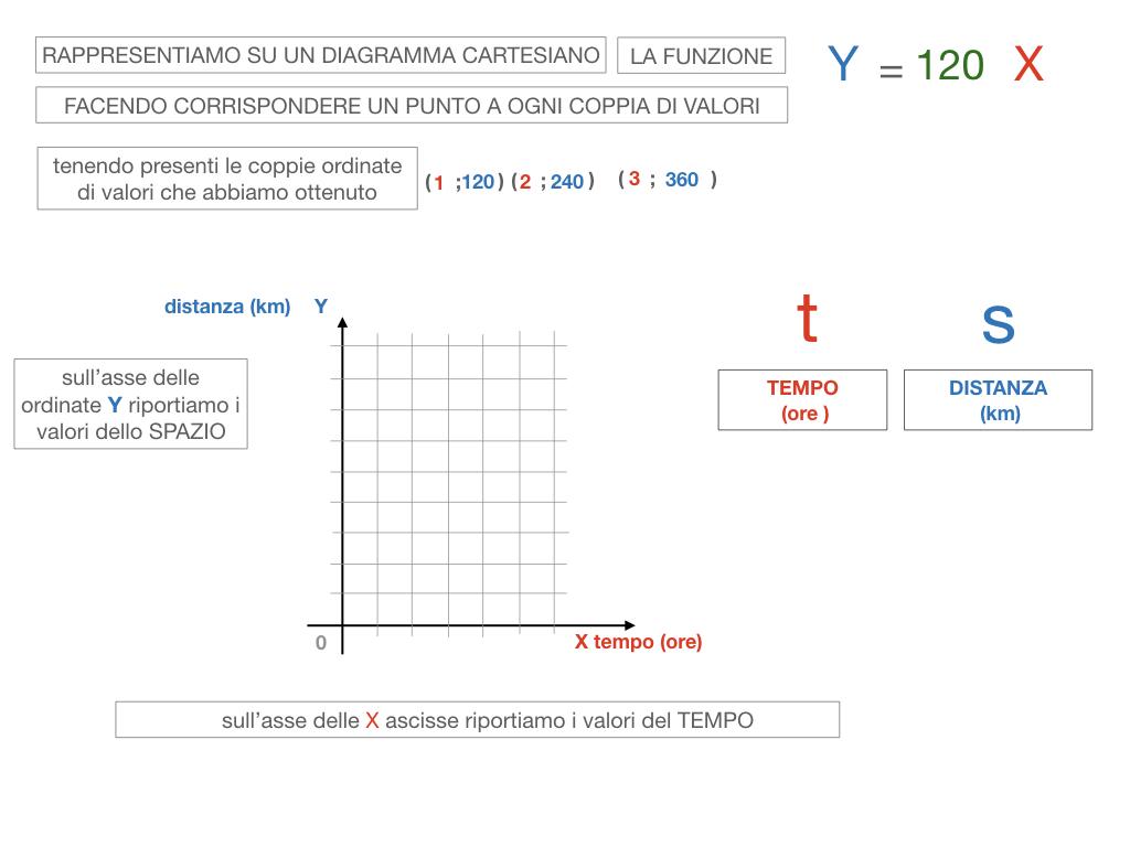 32. RAPRRESENTAZIONE GRAFICA DELLA PROPORZIONALITA' DIRETTA_SIMULAZIONE.078