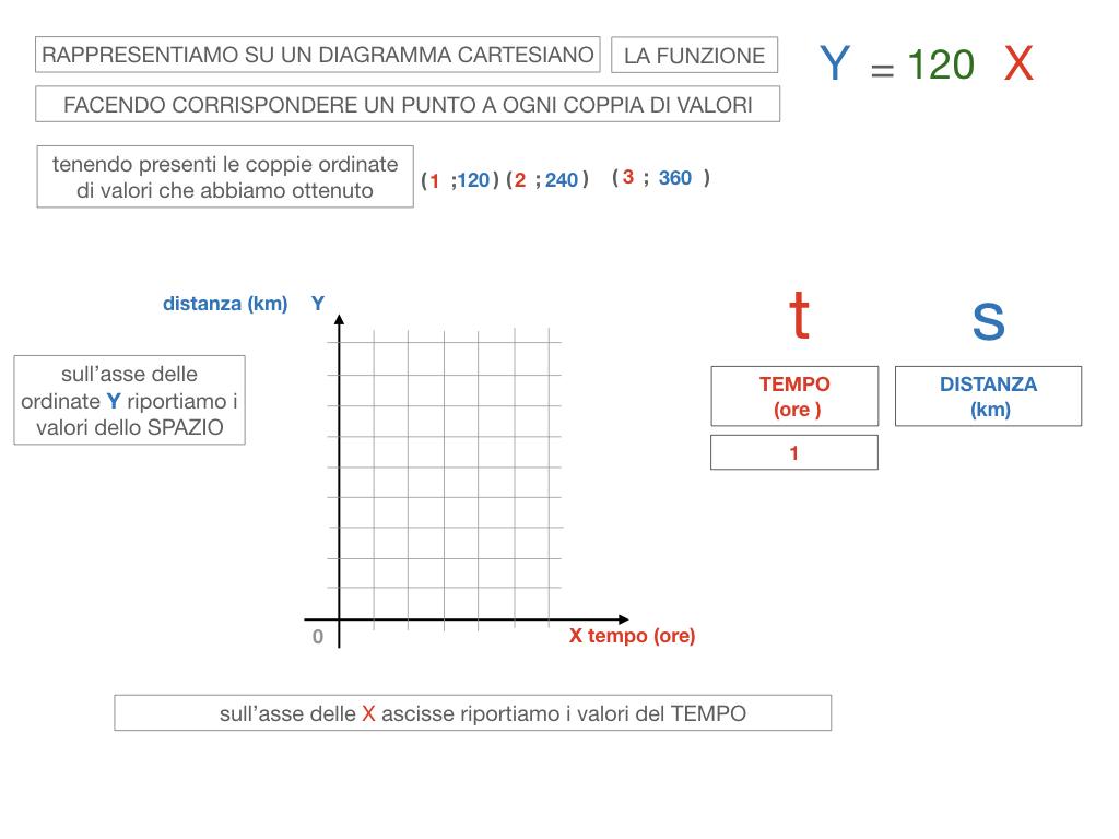 32. RAPRRESENTAZIONE GRAFICA DELLA PROPORZIONALITA' DIRETTA_SIMULAZIONE.079