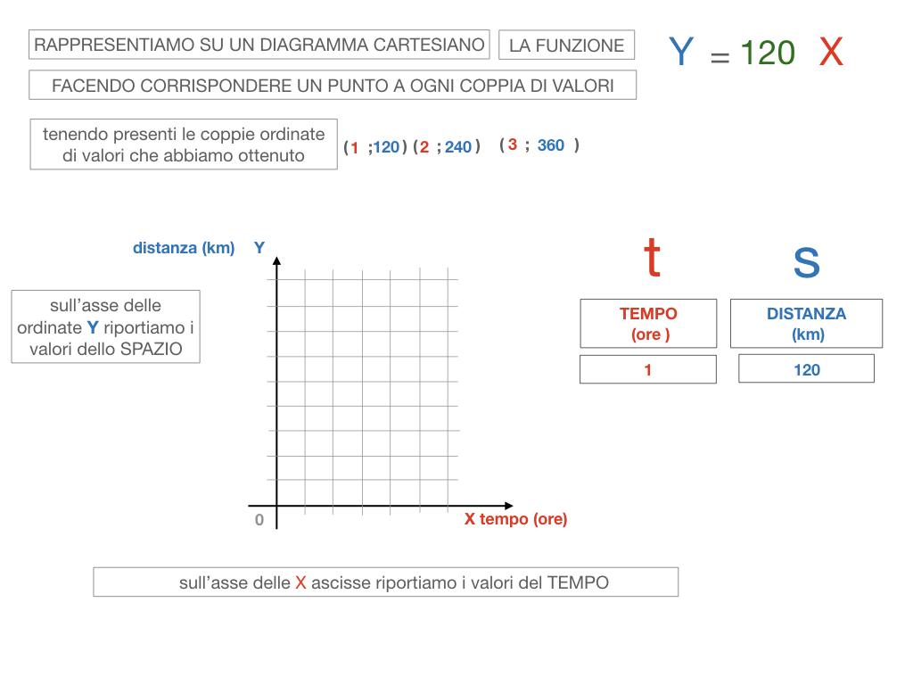 32. RAPRRESENTAZIONE GRAFICA DELLA PROPORZIONALITA' DIRETTA_SIMULAZIONE.080