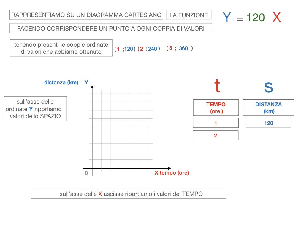 32. RAPRRESENTAZIONE GRAFICA DELLA PROPORZIONALITA' DIRETTA_SIMULAZIONE.081