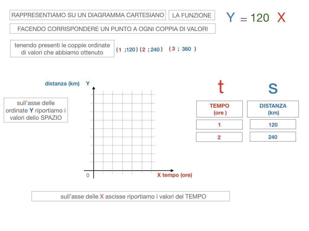 32. RAPRRESENTAZIONE GRAFICA DELLA PROPORZIONALITA' DIRETTA_SIMULAZIONE.082