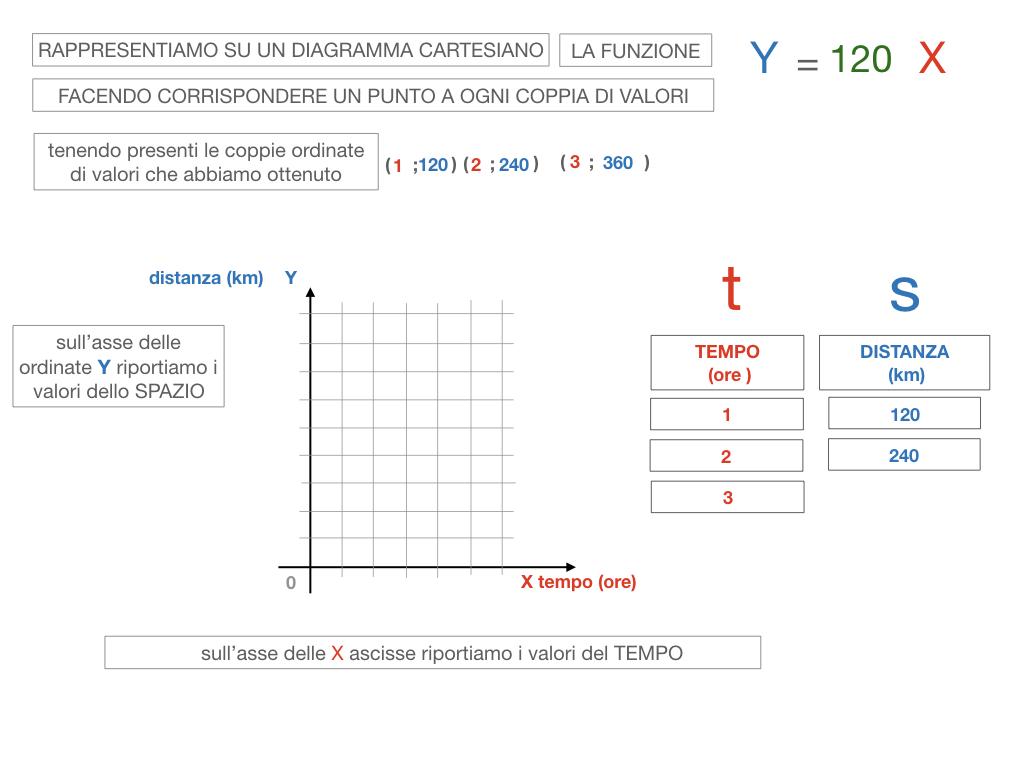 32. RAPRRESENTAZIONE GRAFICA DELLA PROPORZIONALITA' DIRETTA_SIMULAZIONE.083