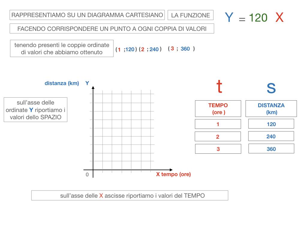 32. RAPRRESENTAZIONE GRAFICA DELLA PROPORZIONALITA' DIRETTA_SIMULAZIONE.084