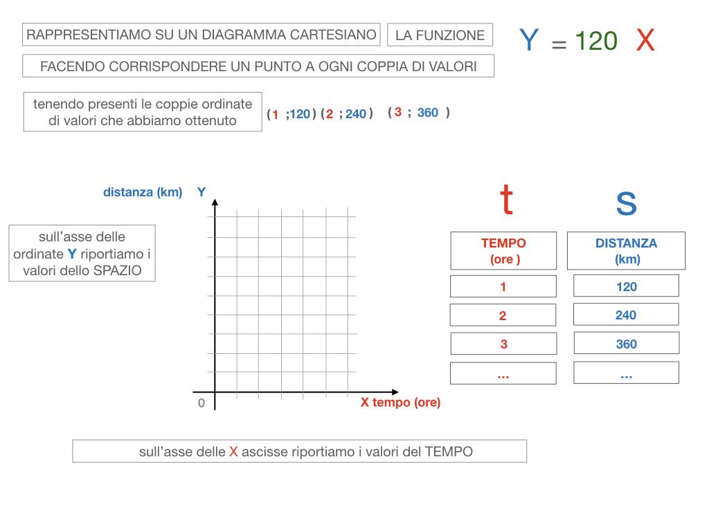 32. RAPRRESENTAZIONE GRAFICA DELLA PROPORZIONALITA' DIRETTA_SIMULAZIONE.085