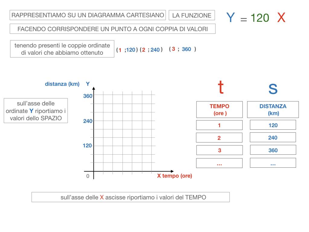 32. RAPRRESENTAZIONE GRAFICA DELLA PROPORZIONALITA' DIRETTA_SIMULAZIONE.086