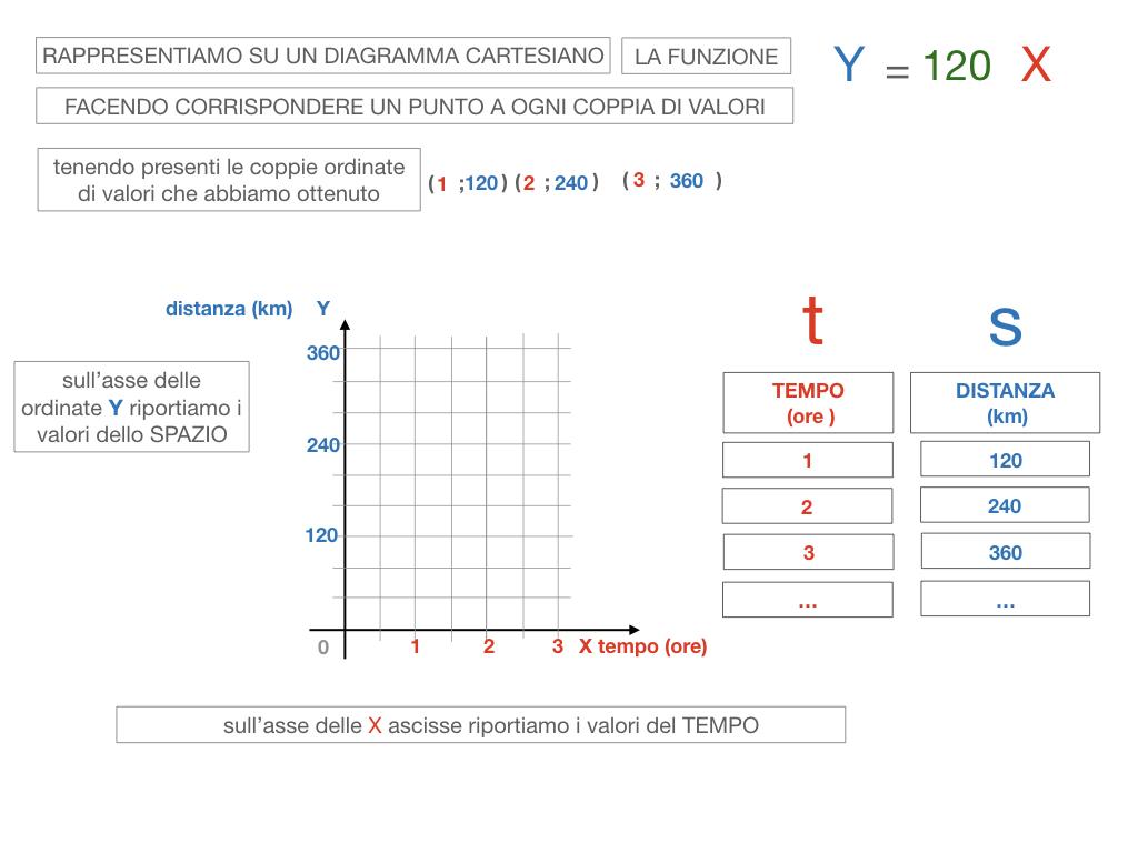 32. RAPRRESENTAZIONE GRAFICA DELLA PROPORZIONALITA' DIRETTA_SIMULAZIONE.087