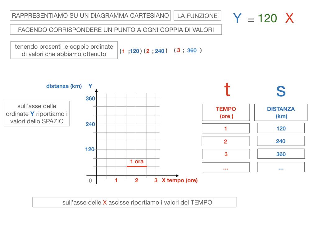 32. RAPRRESENTAZIONE GRAFICA DELLA PROPORZIONALITA' DIRETTA_SIMULAZIONE.088