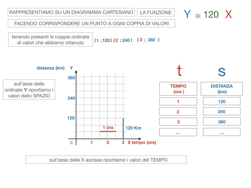32. RAPRRESENTAZIONE GRAFICA DELLA PROPORZIONALITA' DIRETTA_SIMULAZIONE.089