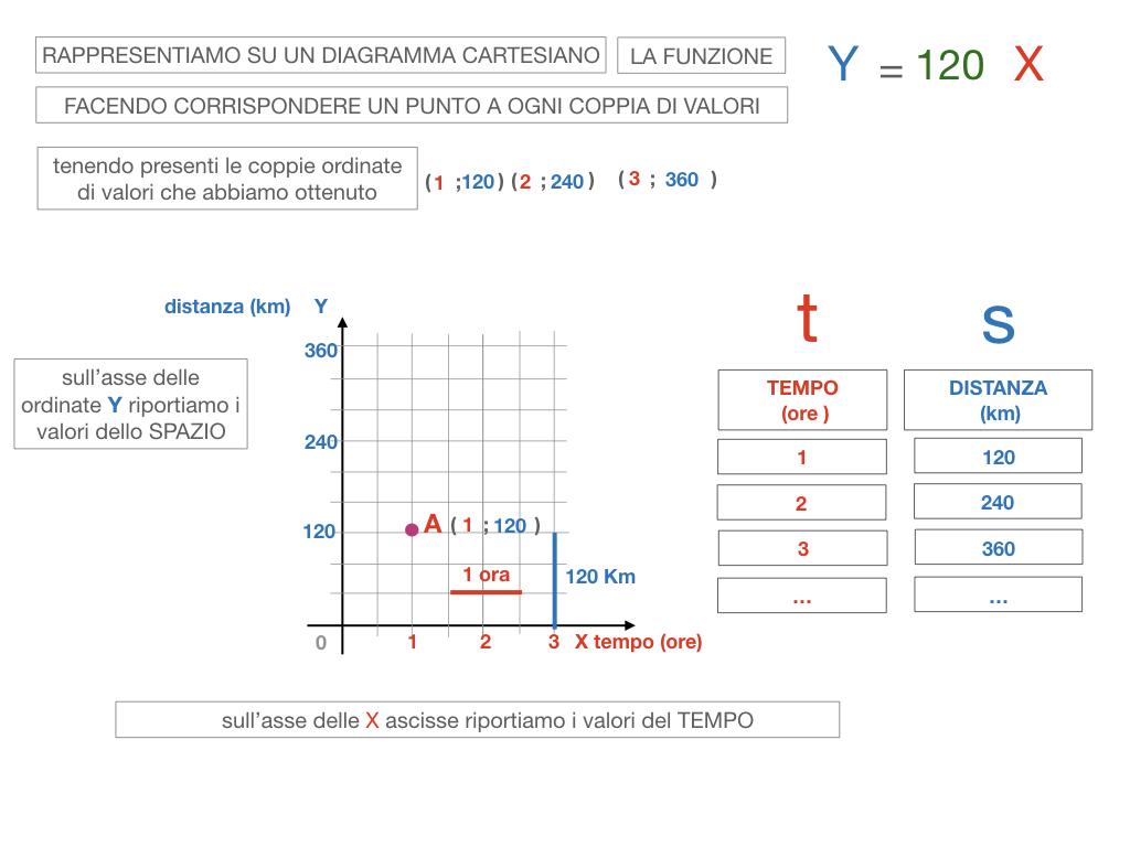 32. RAPRRESENTAZIONE GRAFICA DELLA PROPORZIONALITA' DIRETTA_SIMULAZIONE.090