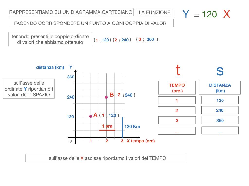 32. RAPRRESENTAZIONE GRAFICA DELLA PROPORZIONALITA' DIRETTA_SIMULAZIONE.091