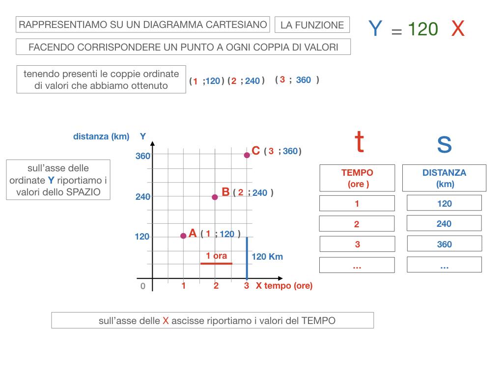 32. RAPRRESENTAZIONE GRAFICA DELLA PROPORZIONALITA' DIRETTA_SIMULAZIONE.092