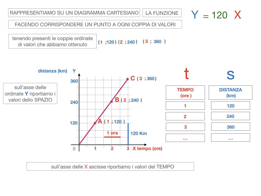 32. RAPRRESENTAZIONE GRAFICA DELLA PROPORZIONALITA' DIRETTA_SIMULAZIONE.093