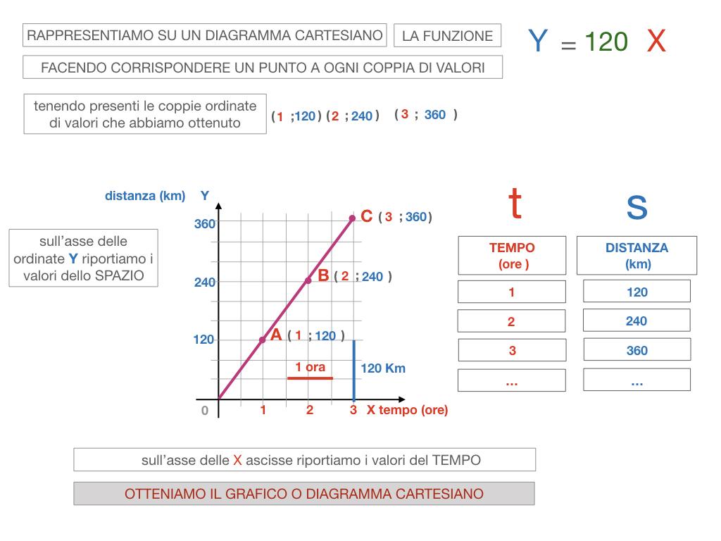 32. RAPRRESENTAZIONE GRAFICA DELLA PROPORZIONALITA' DIRETTA_SIMULAZIONE.094