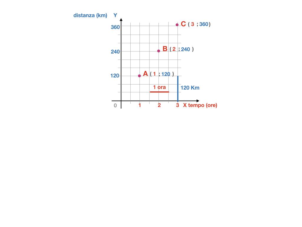 32. RAPRRESENTAZIONE GRAFICA DELLA PROPORZIONALITA' DIRETTA_SIMULAZIONE.096