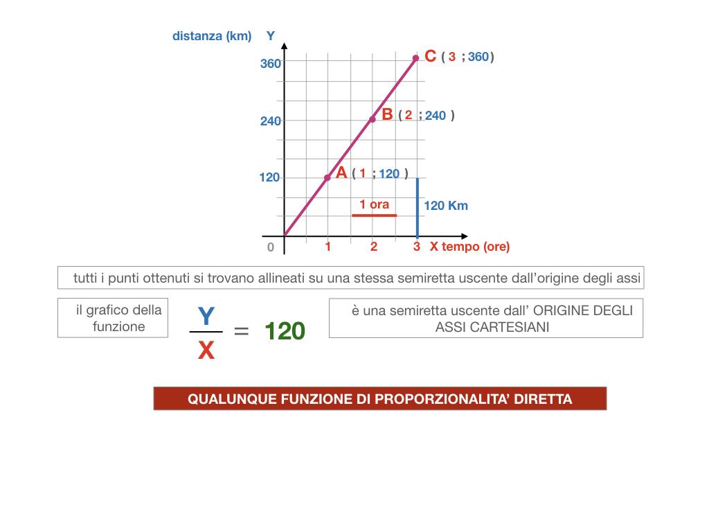 32. RAPRRESENTAZIONE GRAFICA DELLA PROPORZIONALITA' DIRETTA_SIMULAZIONE.101