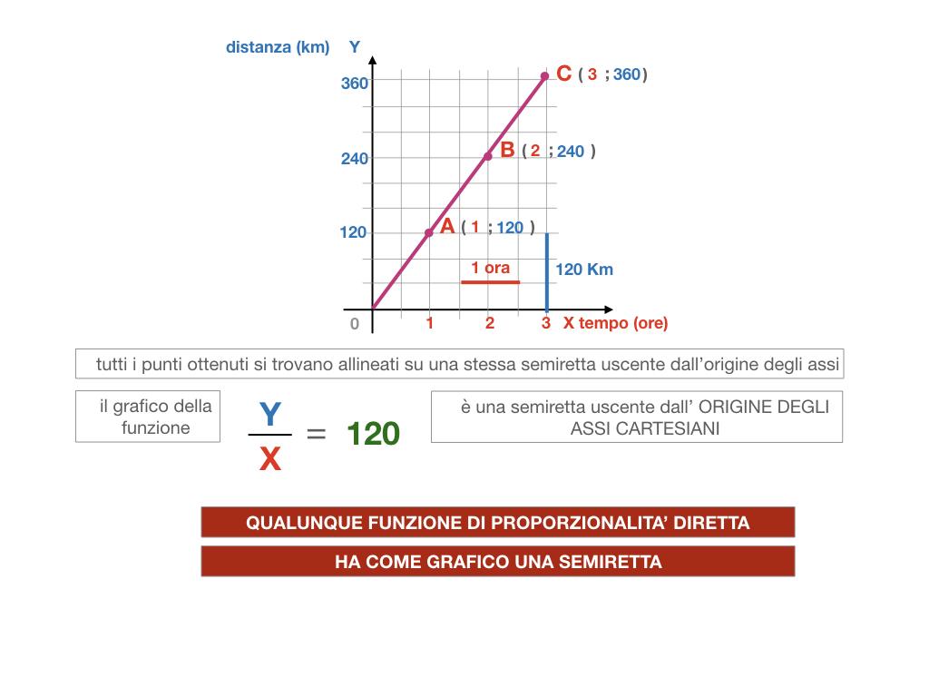 32. RAPRRESENTAZIONE GRAFICA DELLA PROPORZIONALITA' DIRETTA_SIMULAZIONE.102