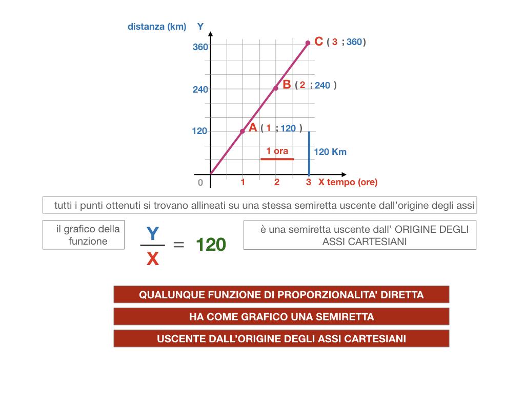32. RAPRRESENTAZIONE GRAFICA DELLA PROPORZIONALITA' DIRETTA_SIMULAZIONE.103