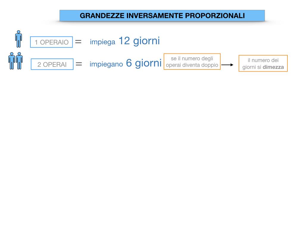 33. GRANDEZZE INVERSAMENTE PROPORZIONALI_SIMULAZIONE.020