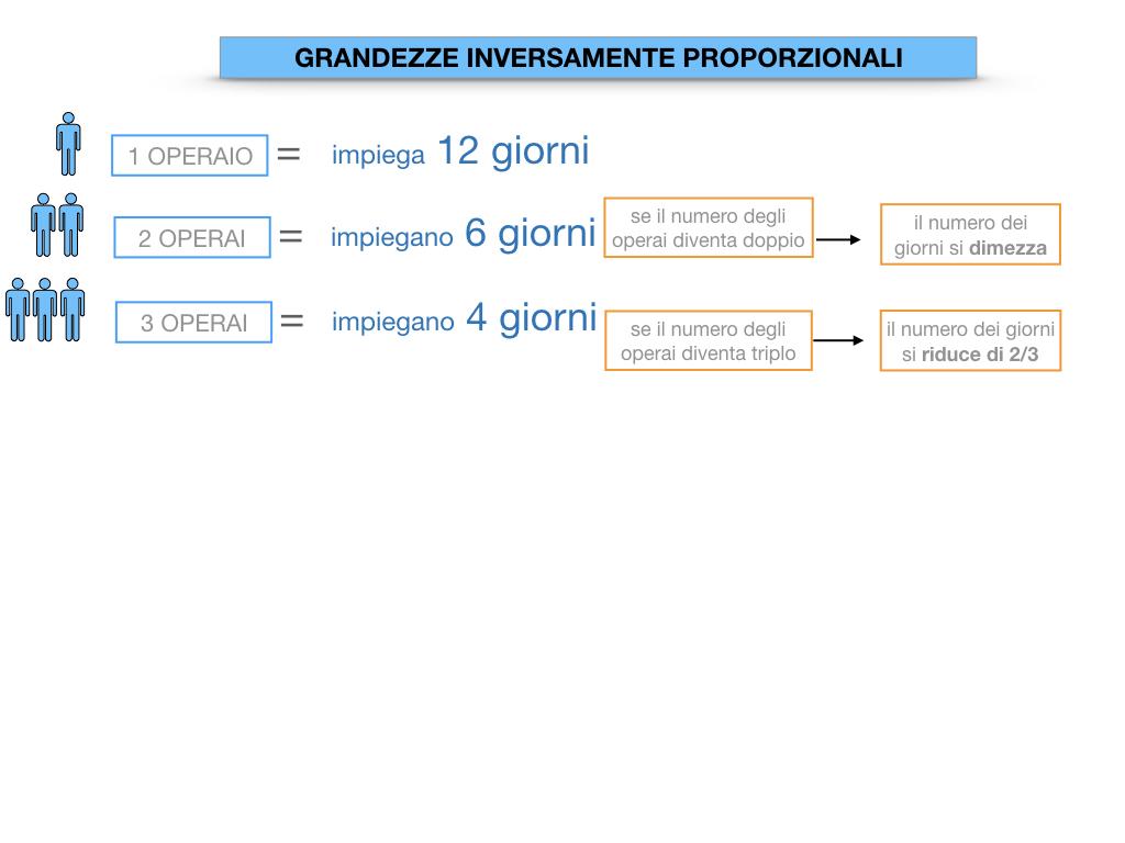33. GRANDEZZE INVERSAMENTE PROPORZIONALI_SIMULAZIONE.024