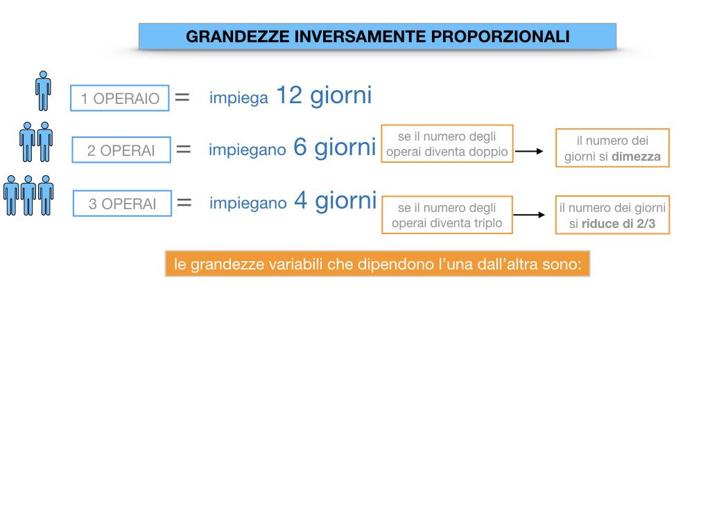 33. GRANDEZZE INVERSAMENTE PROPORZIONALI_SIMULAZIONE.025