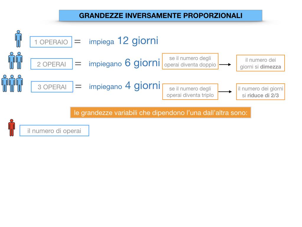 33. GRANDEZZE INVERSAMENTE PROPORZIONALI_SIMULAZIONE.026