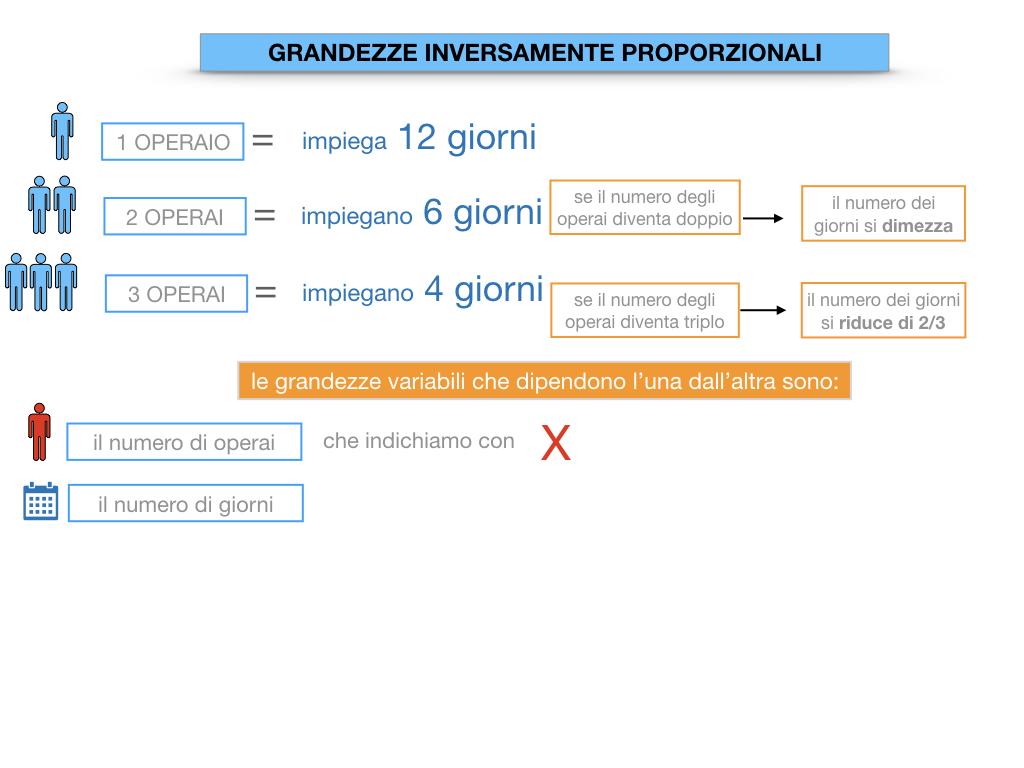 33. GRANDEZZE INVERSAMENTE PROPORZIONALI_SIMULAZIONE.028