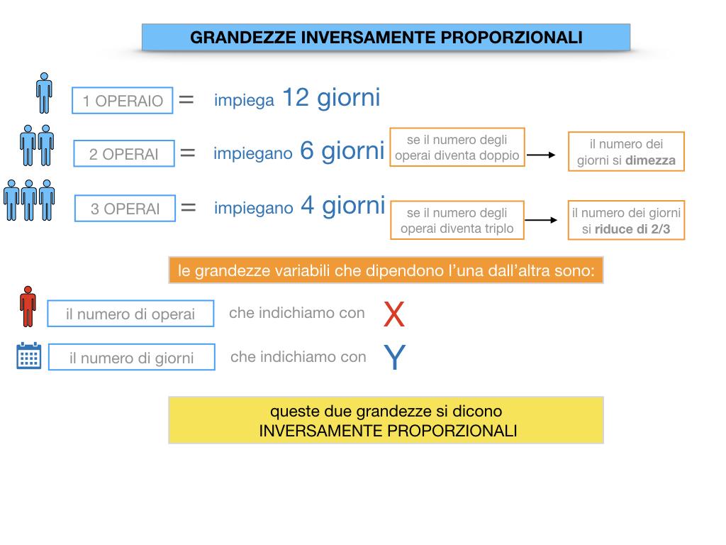 33. GRANDEZZE INVERSAMENTE PROPORZIONALI_SIMULAZIONE.030