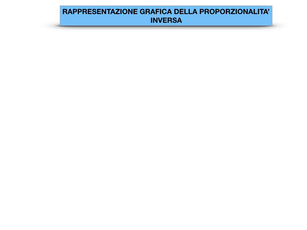 _34. RAPRRESENTAZIONE GRAFICA DELLA PROPORZIONALITA' INVERSA_SIMULAZIONE.002